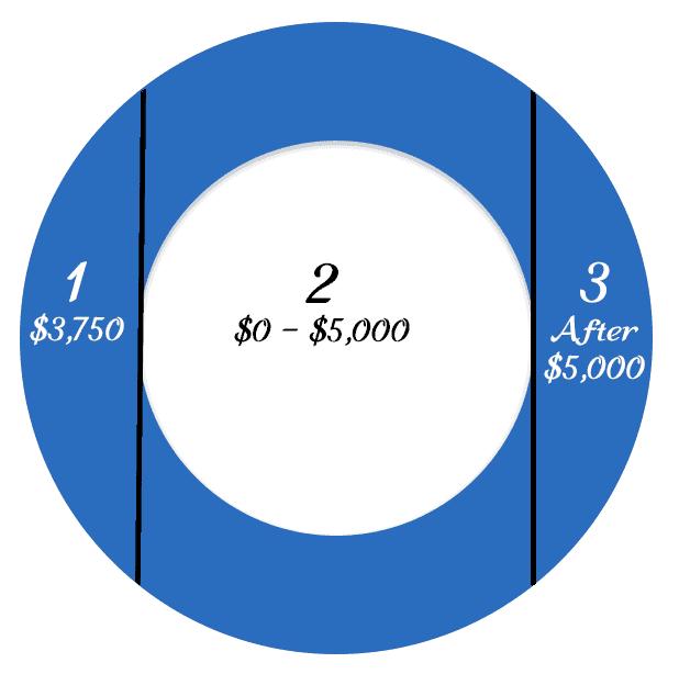 gap insurance example